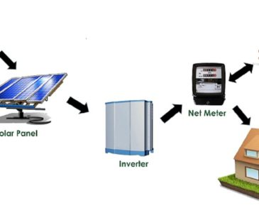 SOLAR POWER PLANT Solution